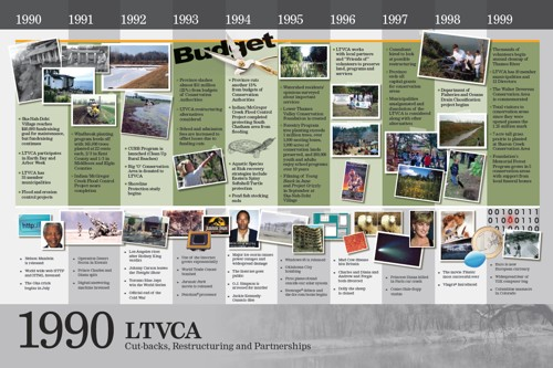 History Panel 1990