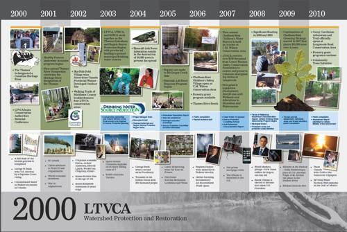History Panel 2000